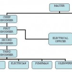 crew structure